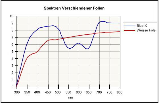 blue-x chart