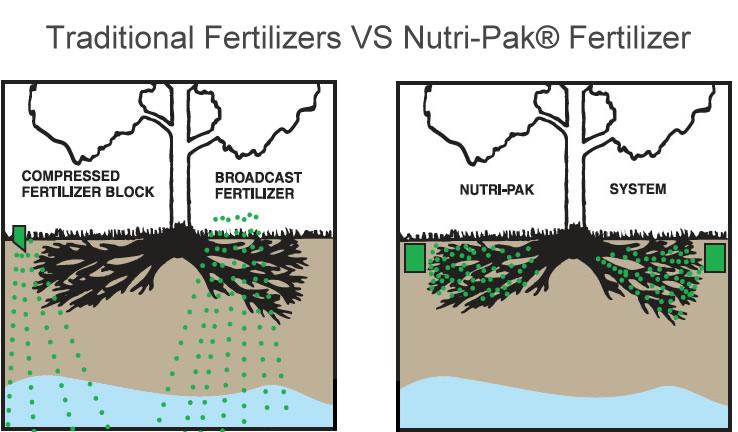 Fertilizer Packs